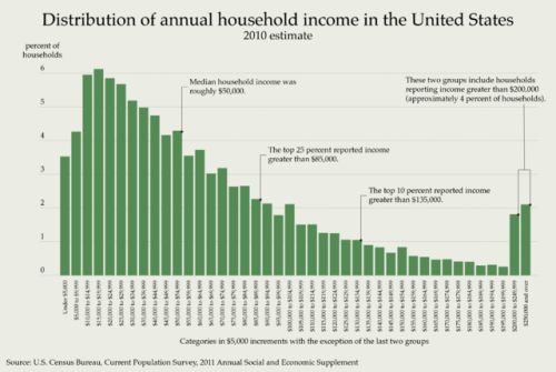 Distribution_of_Annual_Household_Income_in_the_United_States
