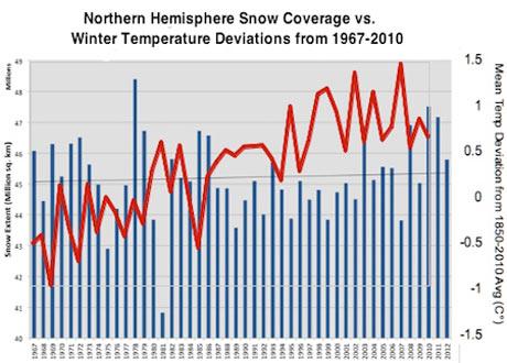Snow data graph. Photograph: Harry Enten/Rutgers