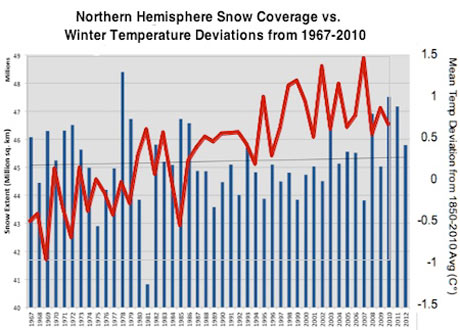 Snow data graph. Photograph: Harry Enten/Rutgers