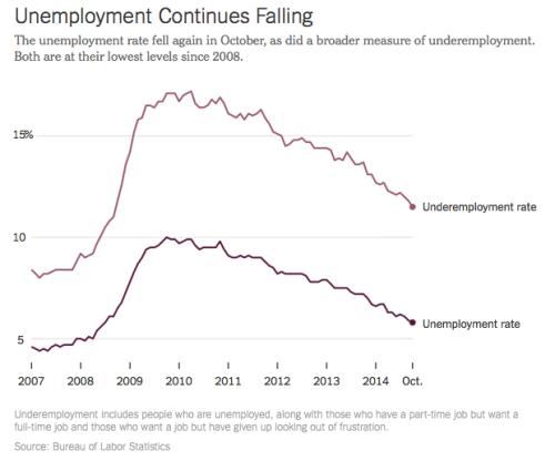 Unemployment10:2014
